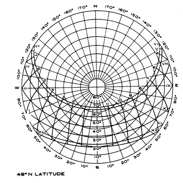 sun path diagram latitude 34n