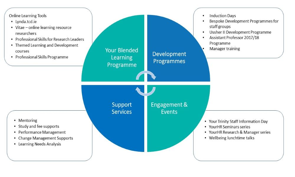 Learning  Development - Human Resources - Trinity College Dublin