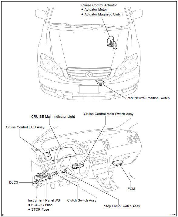 cruise control diagnostics