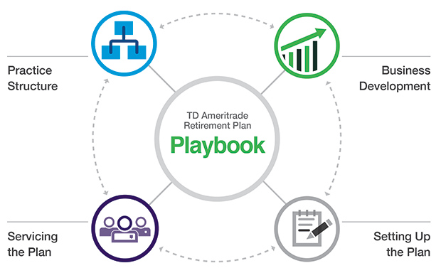 The TD Ameritrade Retirement Plan Playbook - retirement program