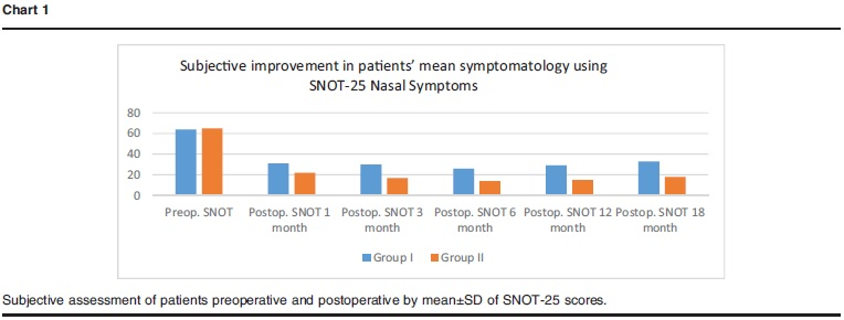 Value of adding autologous adipose-derived stem cells to intranasal