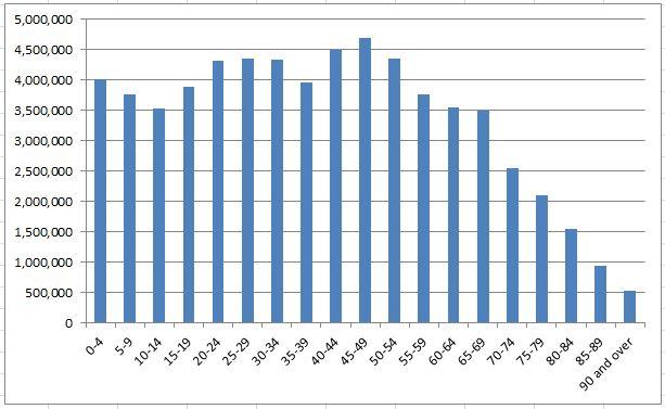 Teach ICT - GCSE ICT - Graphing a bar chart