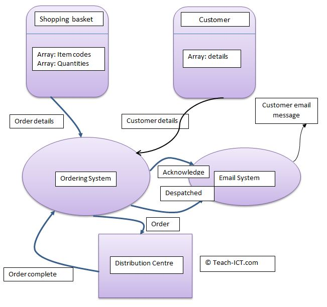 Teach-ICT A Level Computing OCR - SLC DFD Data Flow Diagram - Data Flow Chart