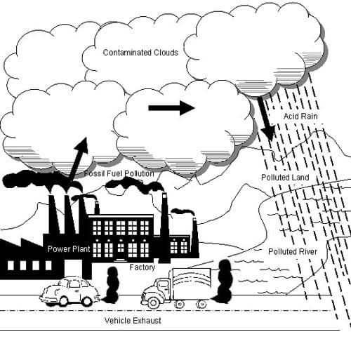 vehicles acid rain diagram