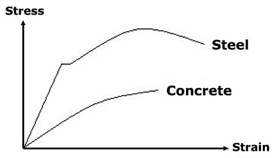 typical stress strain diagram for mild steel