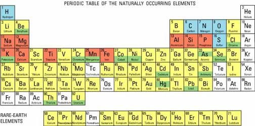 Engineering And The Periodic Table Activity