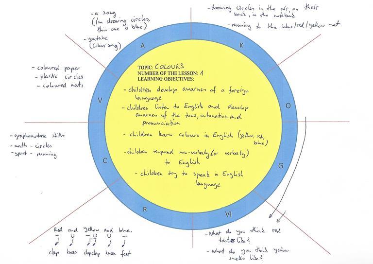 Multisensory Lesson Plan - lesson planning