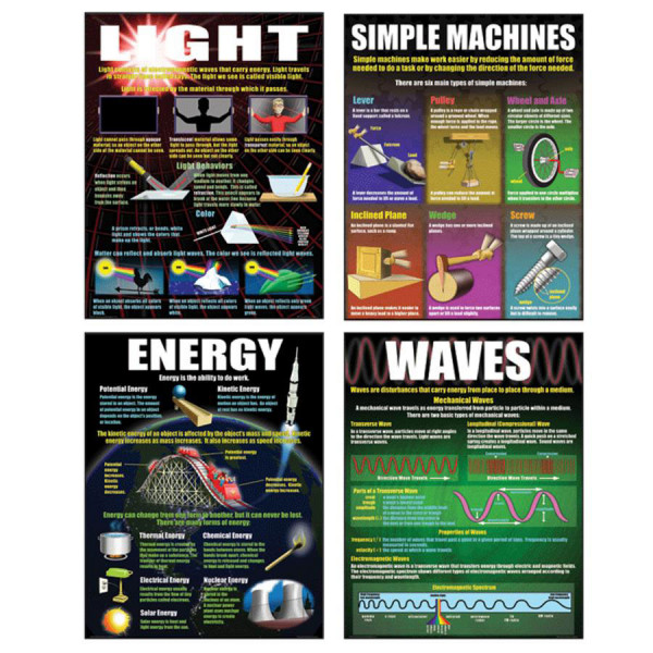Physical Science Basics Poster Set - Science - Posters - Decoratives