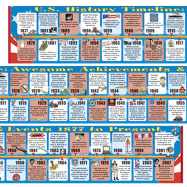 US History II (1877-2003) Big Timeline - Decoratives