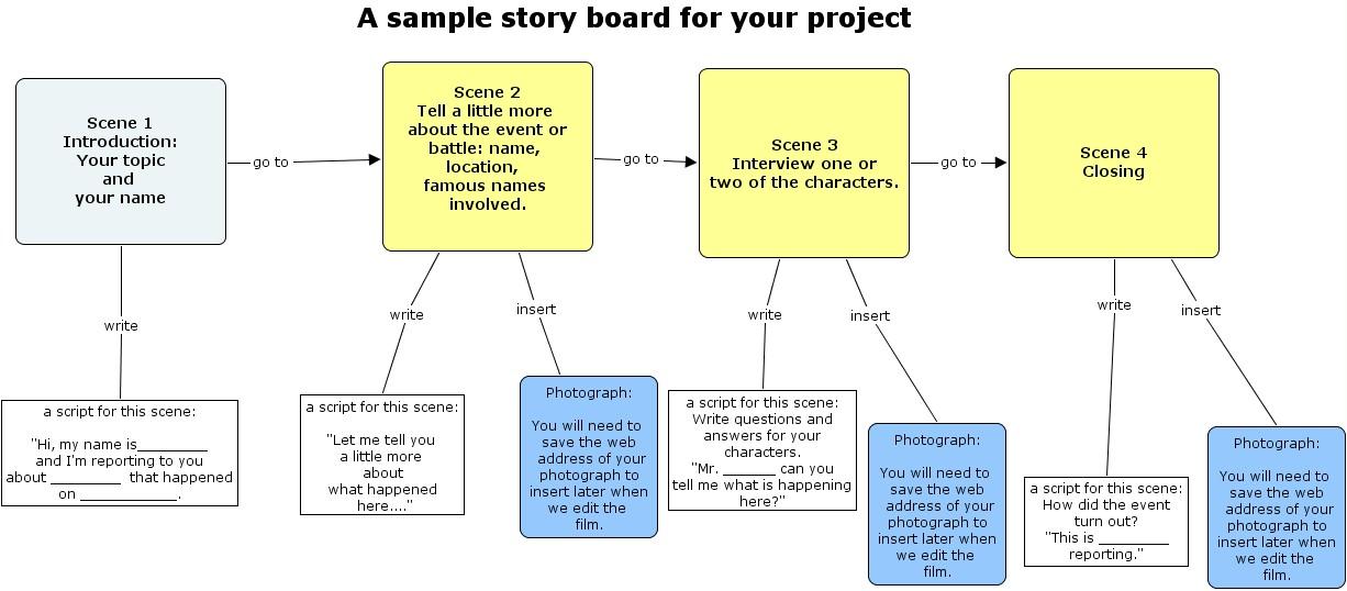 storyboardhtml
