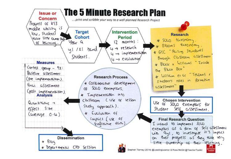 5MinResearchPlan by @TeacherToolkit and @LeadingLearner TeacherToolkit