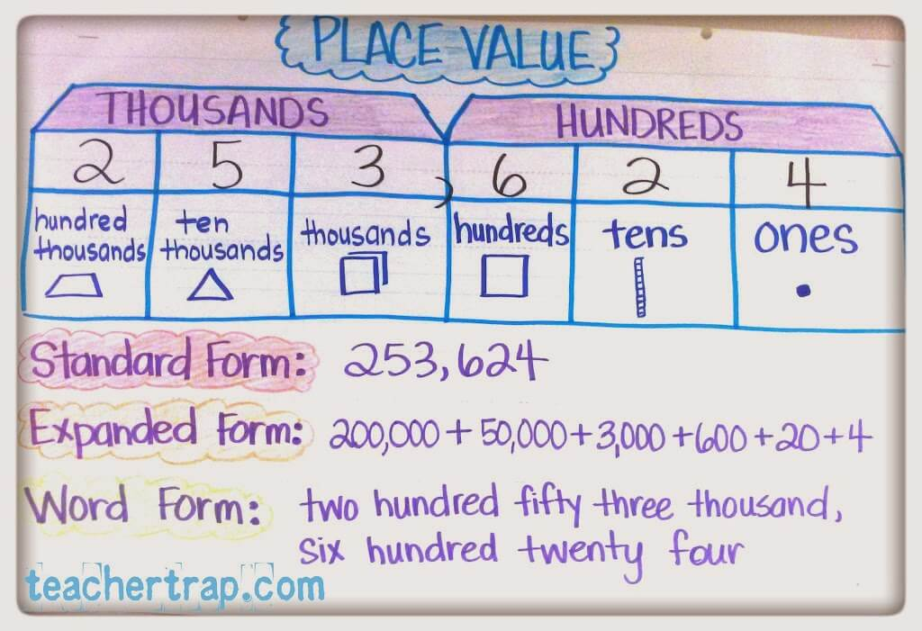 More Math Anchor Charts \u2013 Teacher Trap