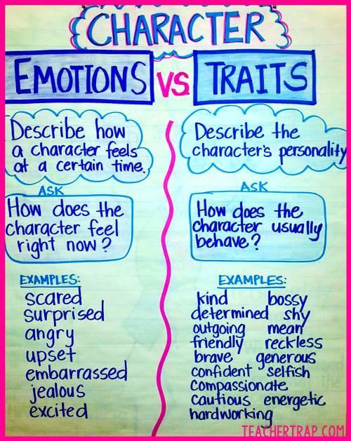 NC Teacher Stuff Anchor Charts for Character Traits/Traits vs Emotions