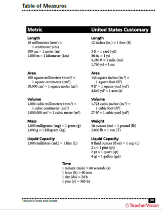 Table of Measures Metric to US Customary - TeacherVision