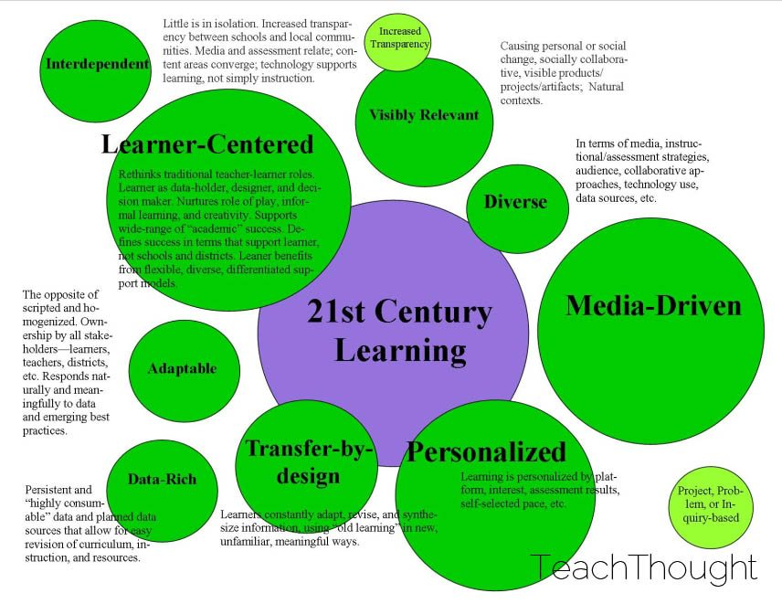 9 Characteristics Of 21st Century Learning