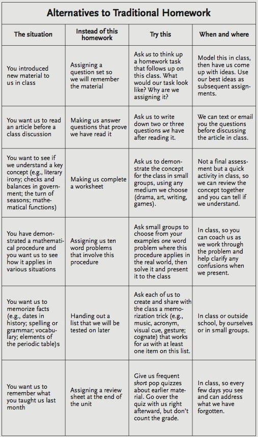 Alternatives To Homework A Chart For Teachers - daily homework assignment sheet