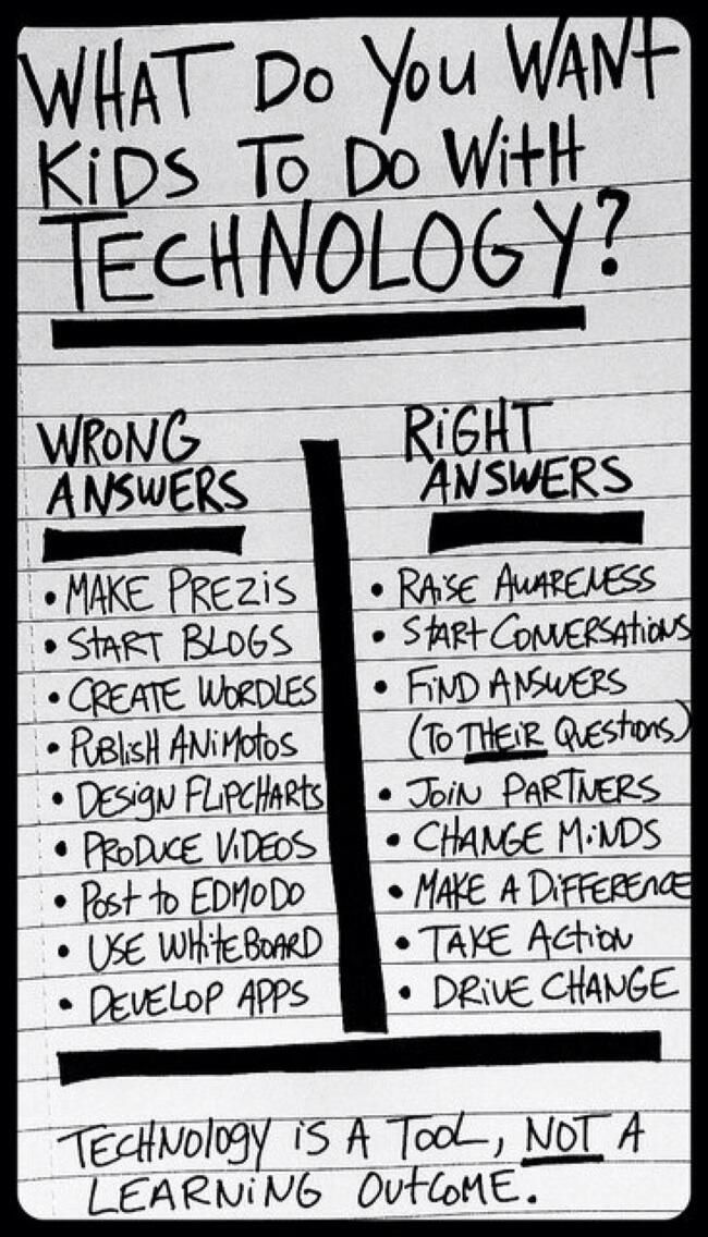 The Right  Wrong Way To Use Technology For Learning