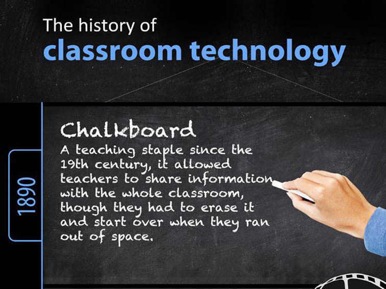 Graphic The History Of Technology In The Classroom
