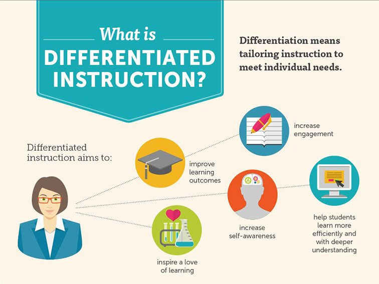 10 Examples  Non-Examples Of Differentiated Instruction - - examples of
