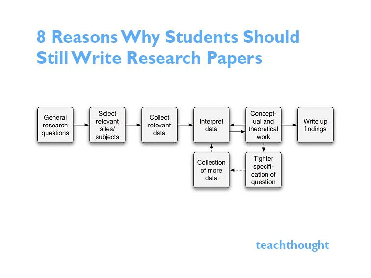Why Students Should Still Write Research Papers - how to write a research paper