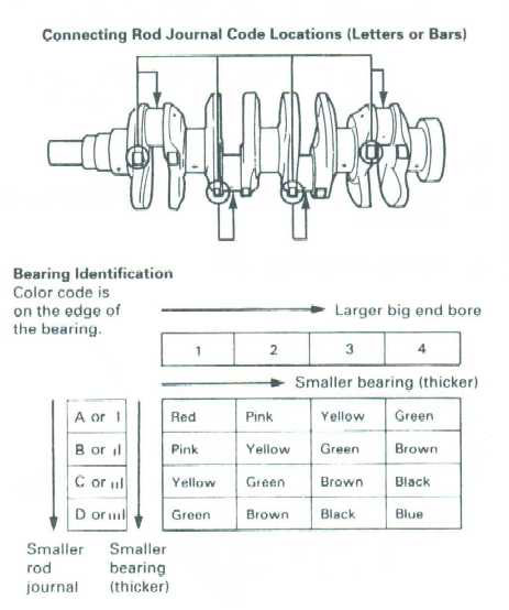 Honda Main  Rod Bearing Color Codes - Team Integra Forums - Team