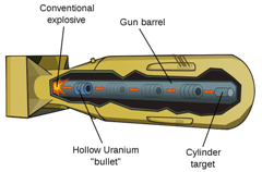 gun-type fission weapon - Wikipedia