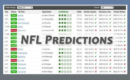 NFL Football Upset Predictions on TeamRankings