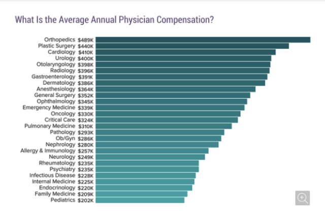 Physician Compensation 2017