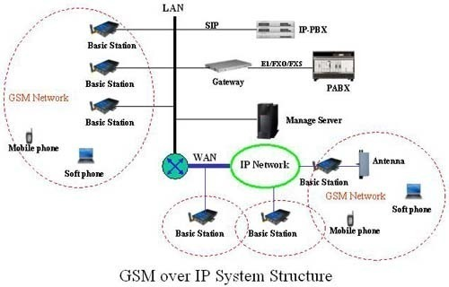 how the gsm system works