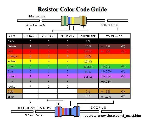 Resistor Color Code How To Read | Research Proposal Format Economics