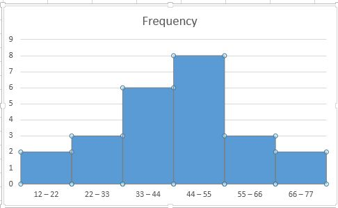 Create a Histogram Graph in Excel