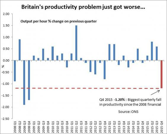 Britain suffers biggest downturn in productivity since the financial crisis-01