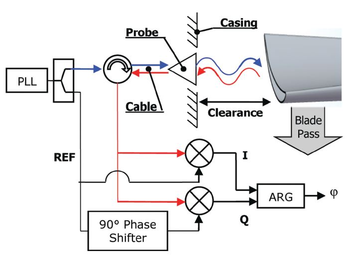 types of electrical sensors in a truck