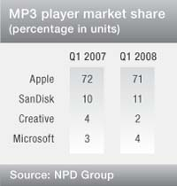 mp3-player-market-share.jpg