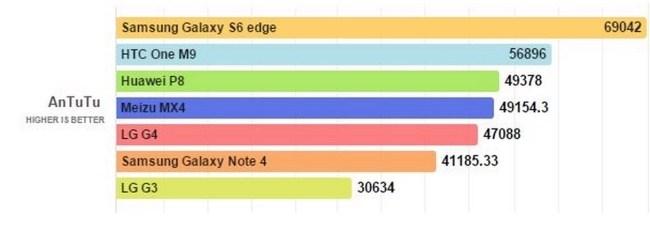 Antutu Benchmark score of LG G4, Galaxy S6 edge,, HTC one M9, LG G3