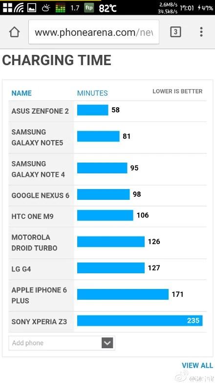 Smartphones Full Charging Time