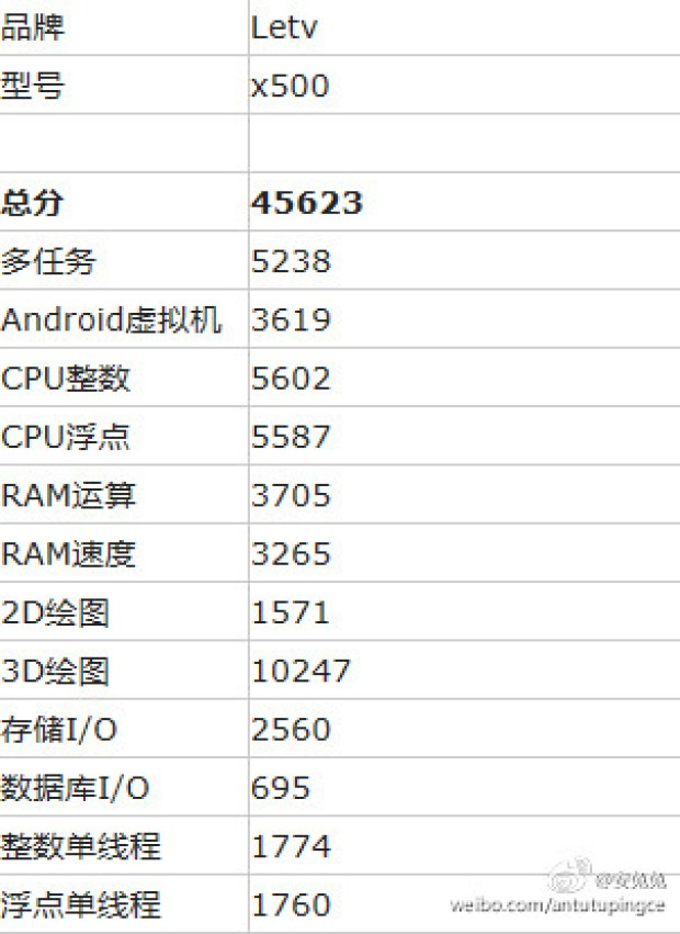 LeTv 1s Antutu Benchmark and technical specification