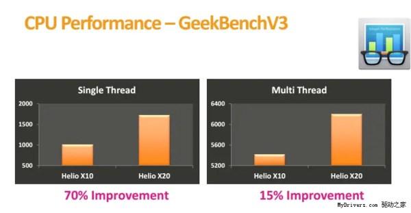 Mediatek Helio X10 VS Helio X20 Geekbench 3 Score