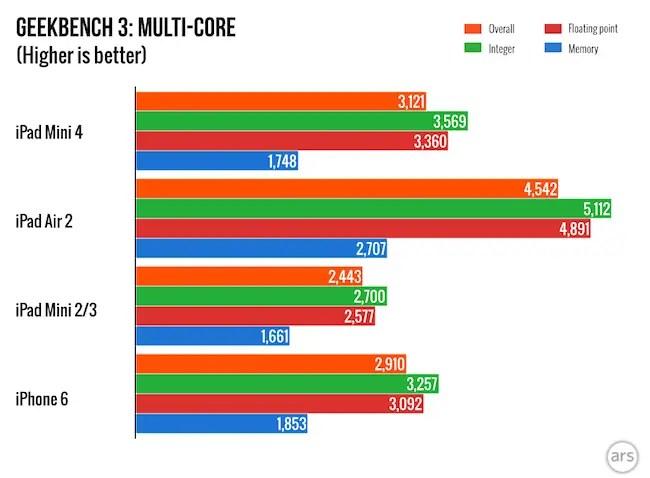 iPad Mini 4 VS iPad Air 2 geekbench 3 benchmark