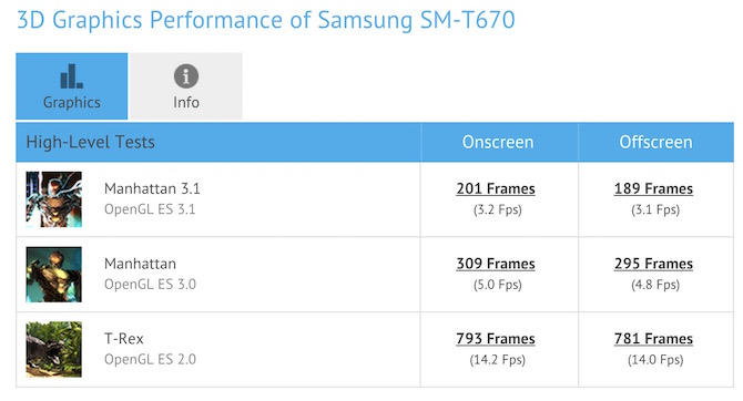 Graphic GPU benchmark of Samsung SM-T670