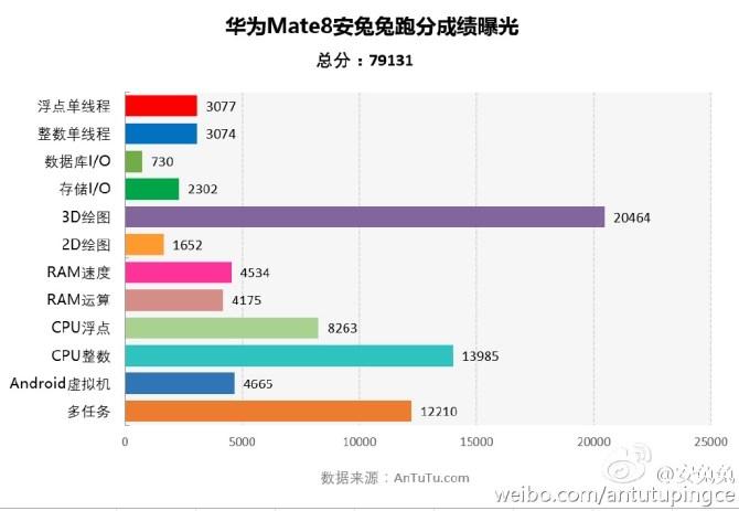 Huawei Mate 8 antutu benchmark Score