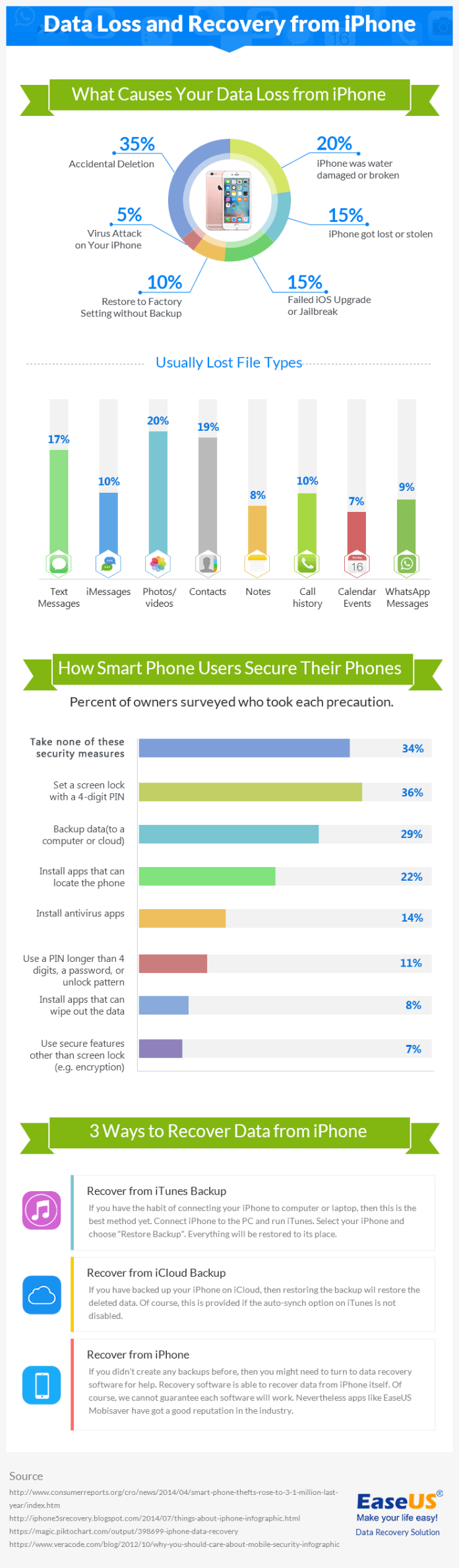 iphone-data-loss-infographic