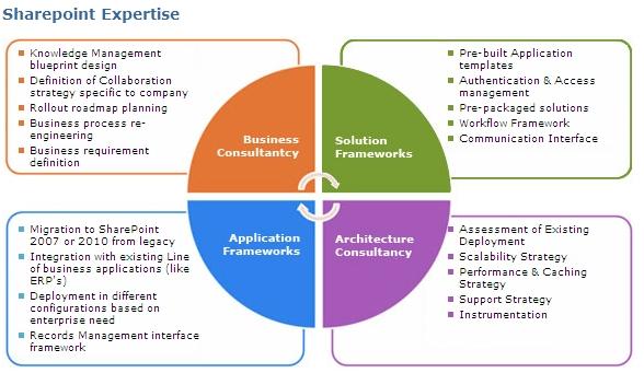TechiconConsider IT Delivered - microsoft strategic plan