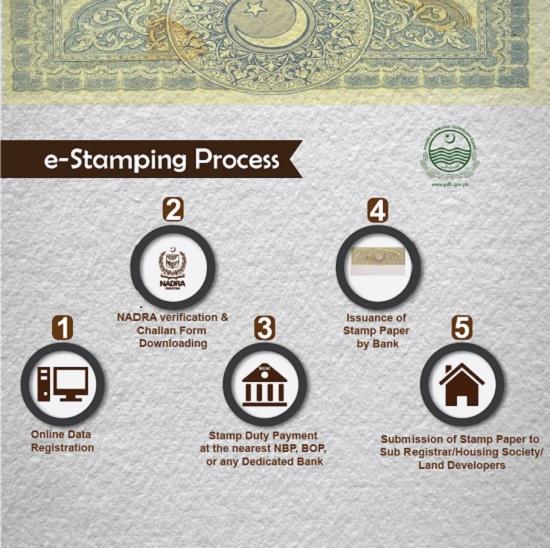 e-stamping Process