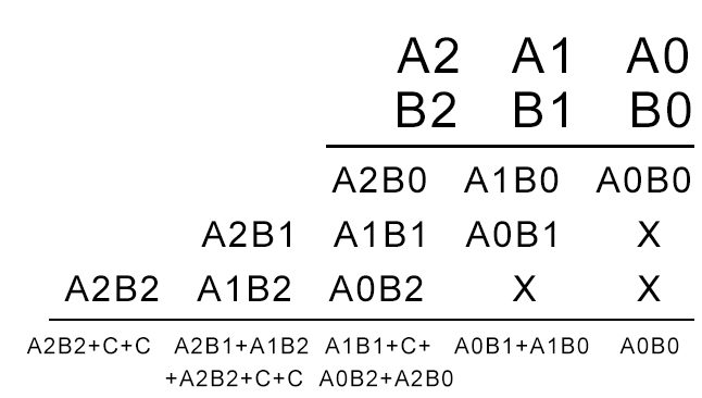 Multiplier \u2013 Designing of 2-bit and 3-bit binary multiplier circuits