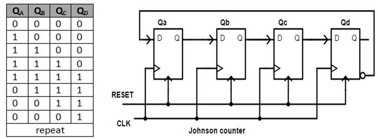 Counters \u2013 Synchronous, Asynchronous, up, down  Johnson ring