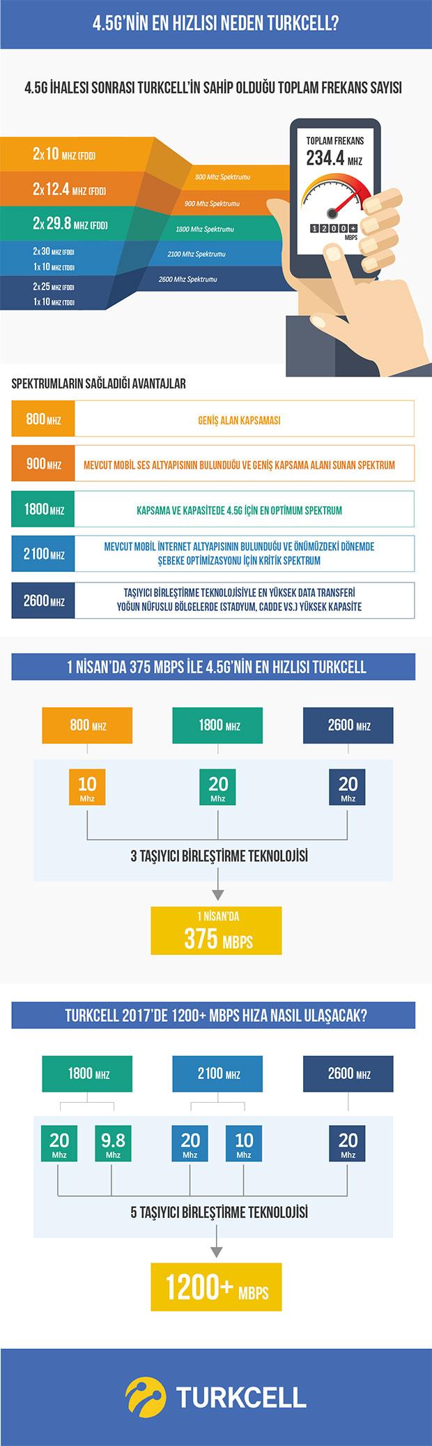 turkcell-2015-45g