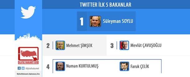 Bakanlar Kurulu'nun dijital ve sosyal medya reytingi açıklandı