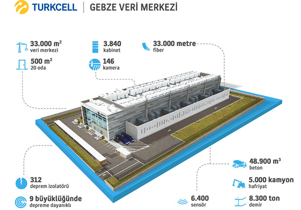 TurkcellGebzeDataCenter1