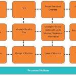 SAP HR (Human Resource Management) Module Introduction
